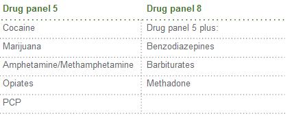 Drug Panel